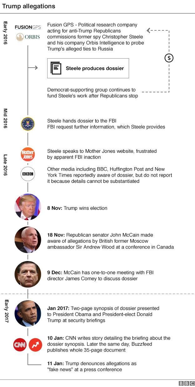 trump-timeline